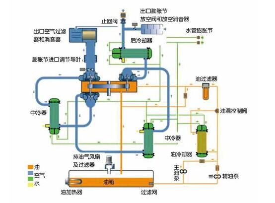 离心空压机用于压缩气体的主要部件是高速旋转的叶轮和通流面积逐渐增加的扩压器。简而言之,离心空压机的工作原理是通过叶轮对气体作功,在叶轮和扩压器的流道内,利用离心升压作用和降速扩压作用,将机械能转换为气体的压力能的。    更通俗地说,气体在流过离心空压机的叶轮时,高速运转的叶轮使气体在离心力的作用下,一方面压力有所提高,另一方面速度也极大增加,即离心空压机过叶轮首先将原动机的机械能转变为气体的静压能和动能。此后,气体在流经扩压器的通道时,流道截面逐渐增大,前面的气体分子流速降低,后面的气体分子不断涌流